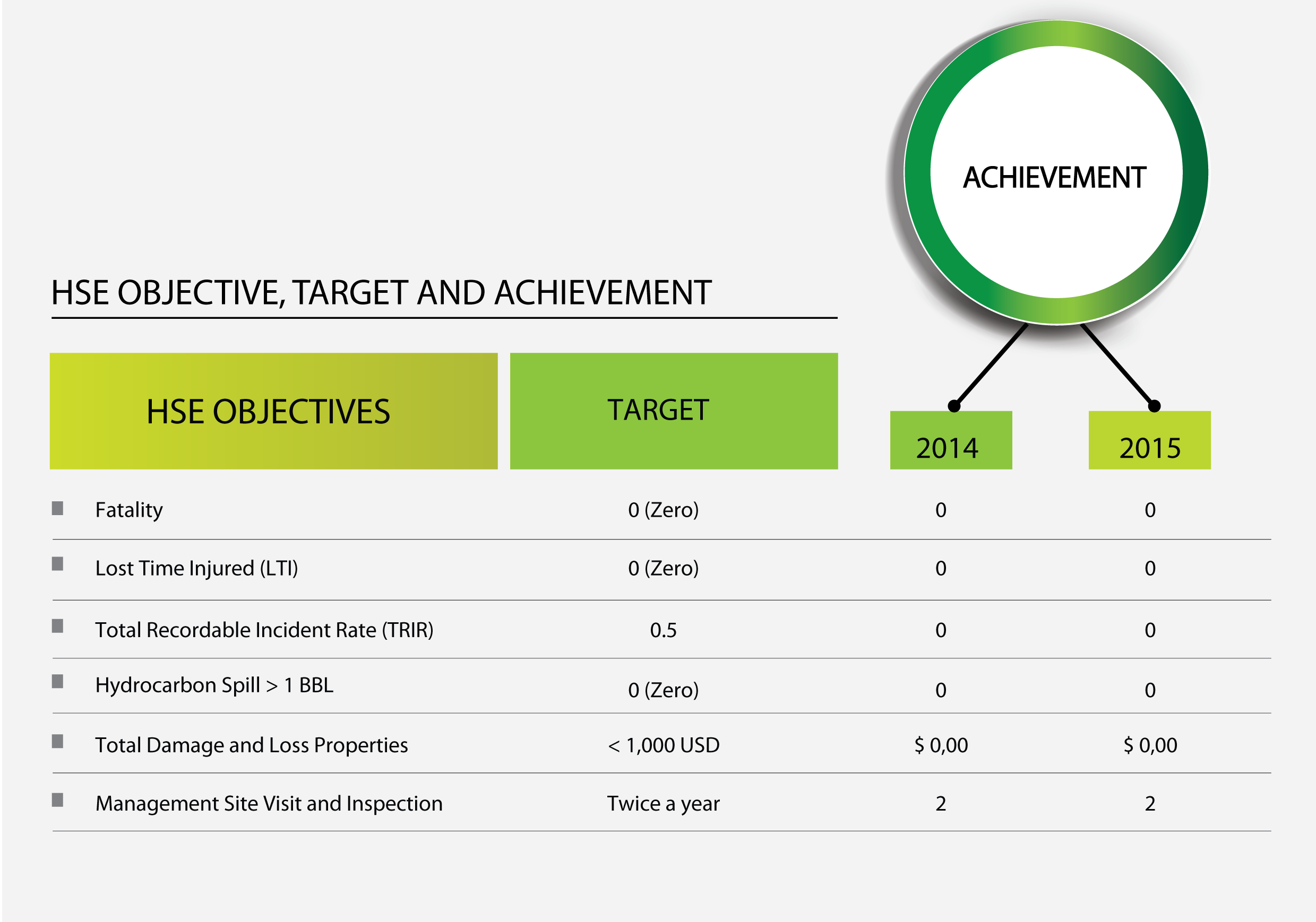 Hse Objective Target And Achievement Prowell Energy